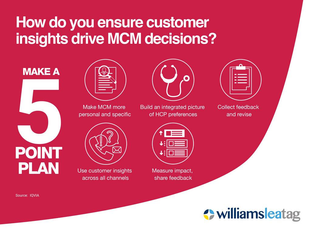 Multichannel marketing (MCM) infographic