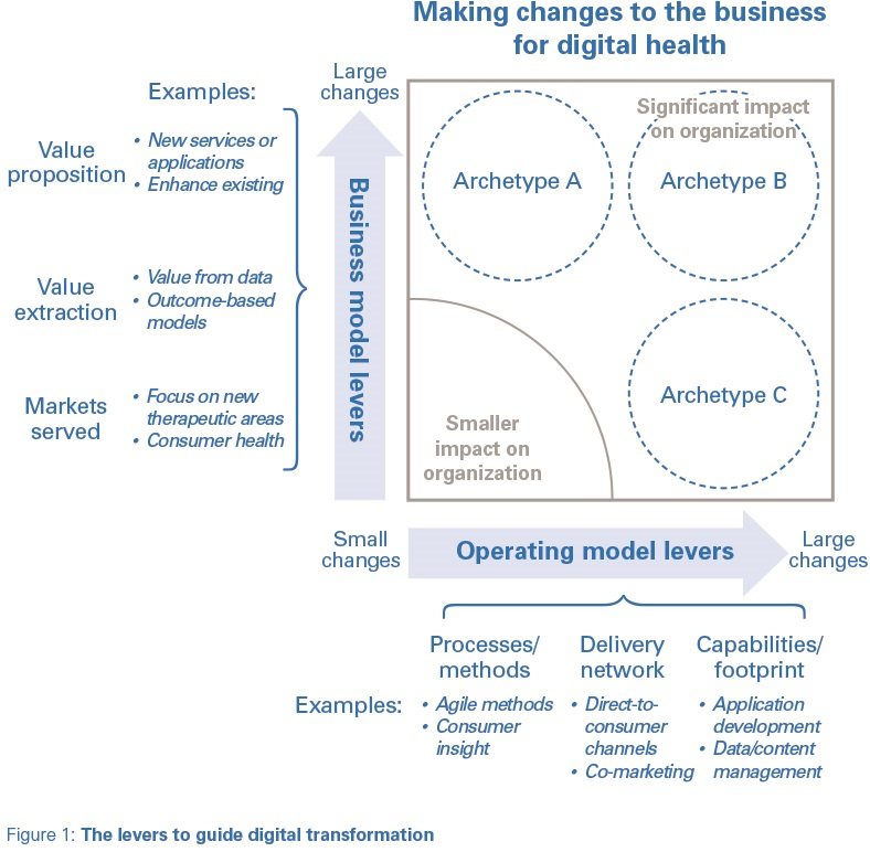 medical technology and digital primary levers for change pharmaphorum