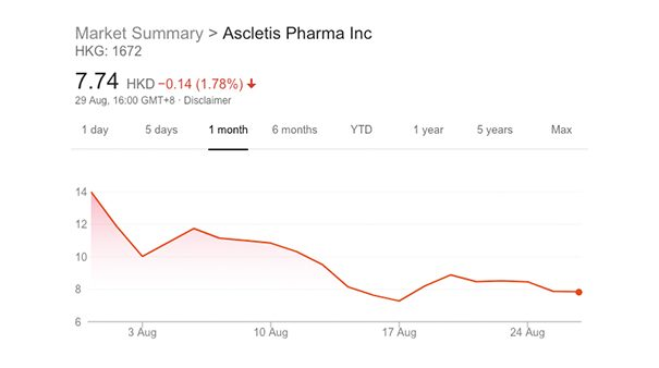Hong Kong biotechs IPOs face lower valuations after Ascletis flop