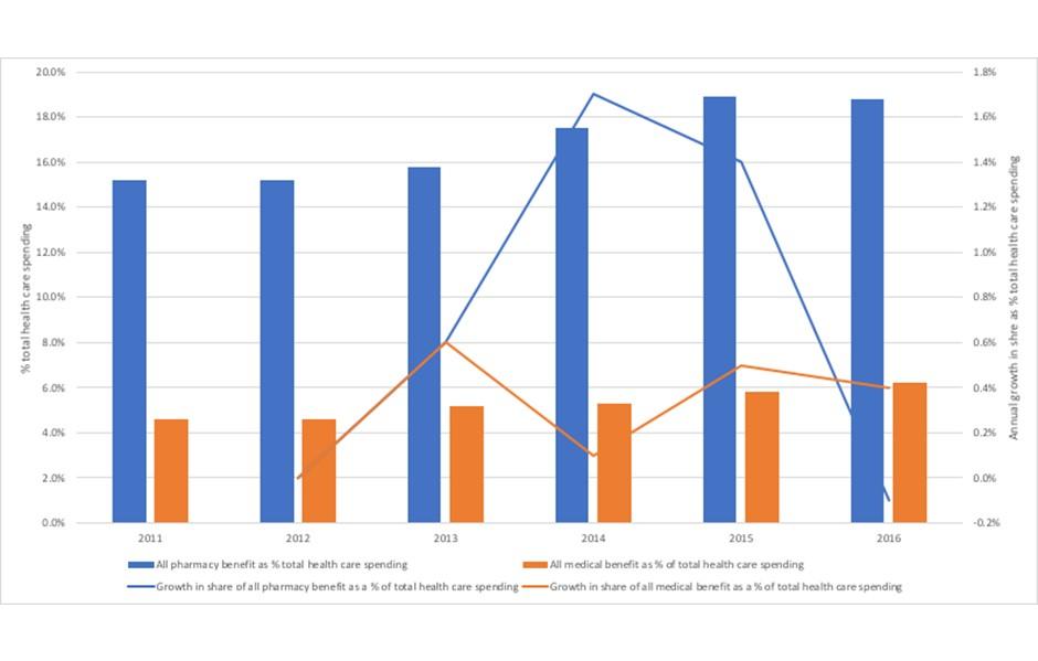 graph on VBC