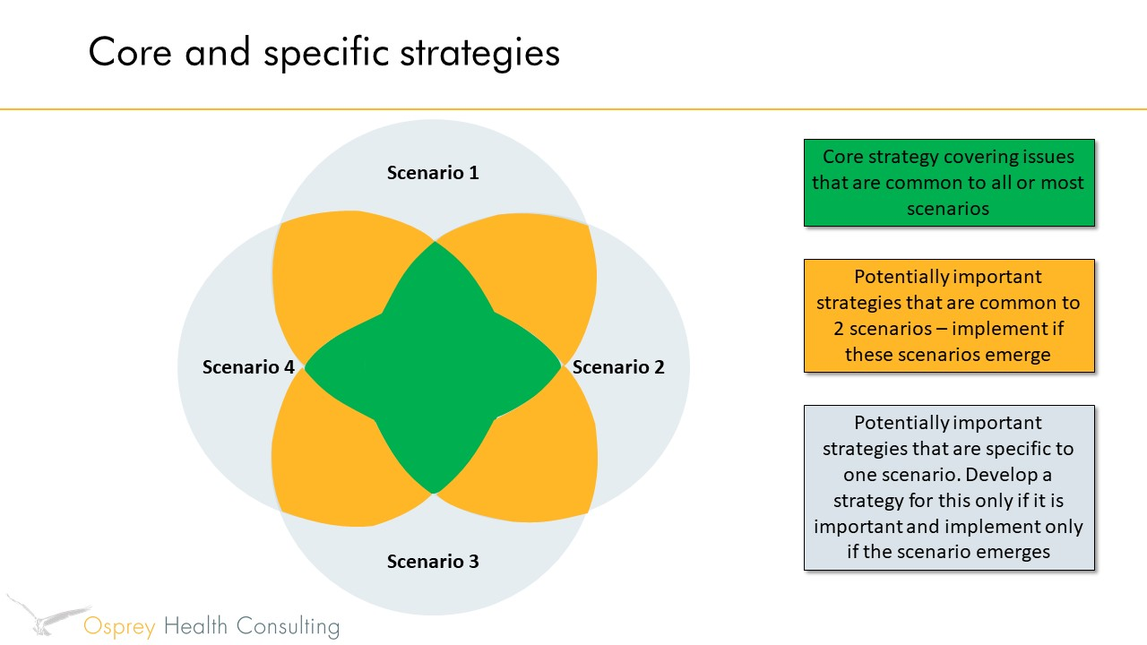 figure 4 strategic planning