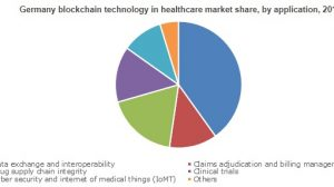 Healthcare Blockchain Technology Market will reach USD 1.6 bn by 2025
