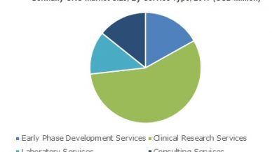 Contract Research Organization Market will hit USD 56 Billion by 2024