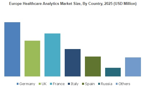 Healthcare Analytics Market will surpass $18 Billion by 2025