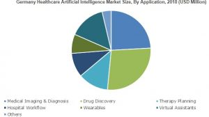 Healthcare Artificial Intelligence Market will surge at 41% CAGR up to 2025