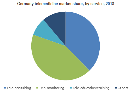 Global Telemedicine Market will register 19% CAGR up to 2025