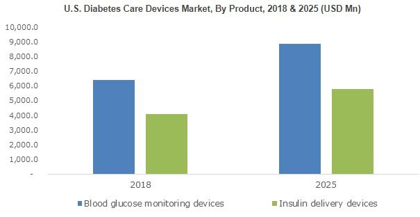 Factors behind $41 billion Diabetes Care Devices Market growth, by 2025