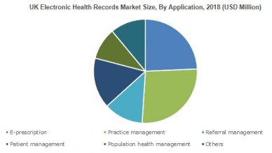 UK Electronic Health Records Market will achieve 4.5% CAGR up to 2025
