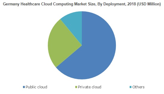 Cloud Computing in Healthcare Market will achieve 15% CAGR up to 2025