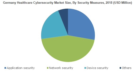 Healthcare Cybersecurity Market will surge at 19%+ CAGR up to 2025