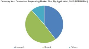 Next Generation Sequencing Market worth $15000 million by 2025