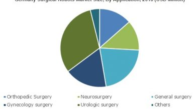Surgical Robots Market value will expand at 24% CAGR up to 2025