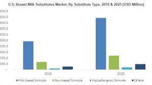 Breast Milk Substitutes Market will achieve 10%+ CAGR up to 2025