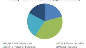 Health Insurance Market will cross USD 1,500 Billion by 2025