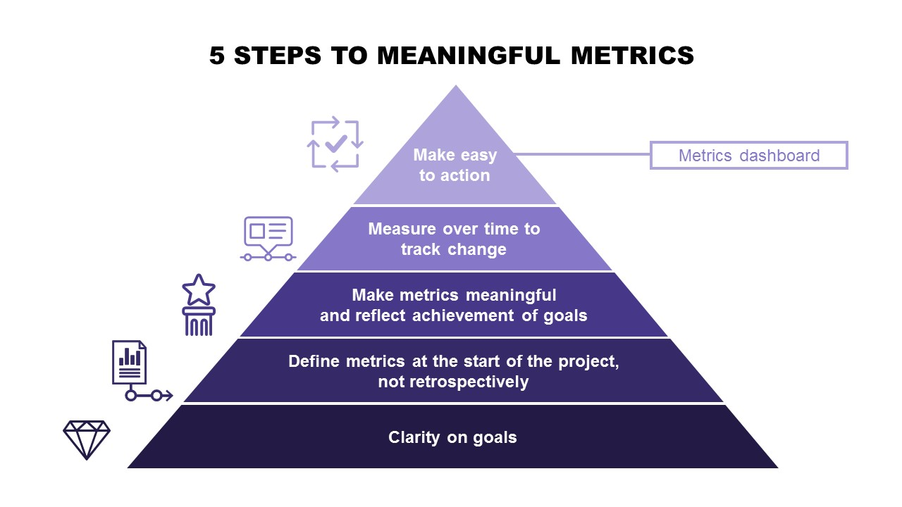 Metrics to Meaning: mapping the path to better communications