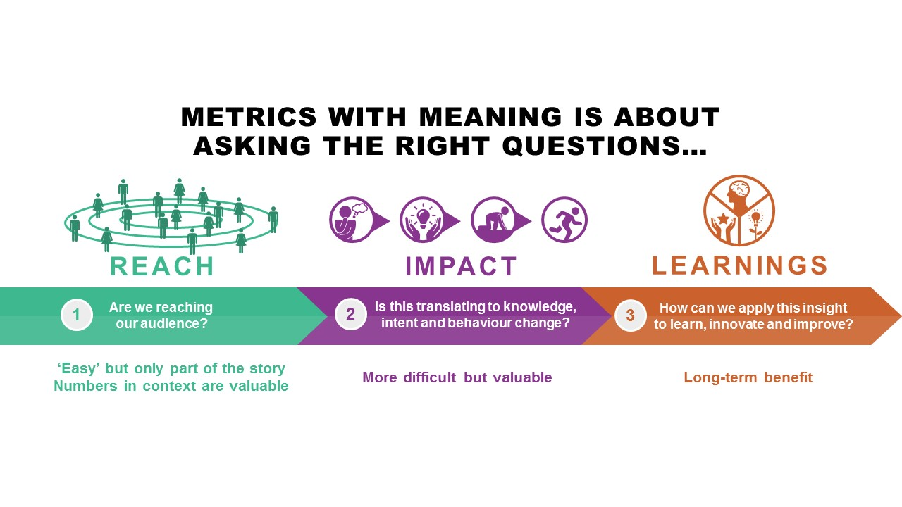 Metrics to Meaning: mapping the path to better