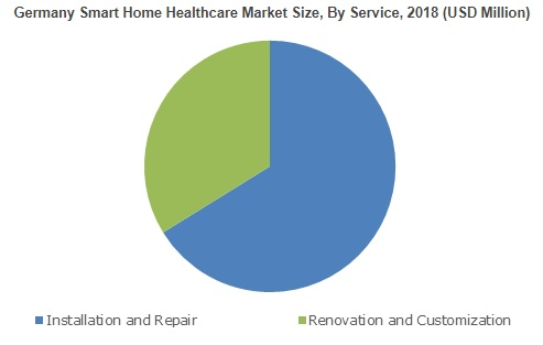 Smart Home Healthcare Market is surging at 26% CAGR up to 2025