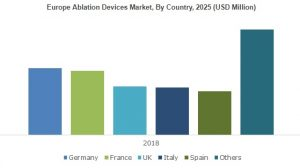 Ablation Devices Market will achieve 10%+ CAGR from 2019 to 2025