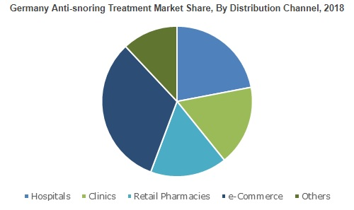 Anti-snoring Treatment Market will surge at 3.5%+ CAGR from 2019 to 2025