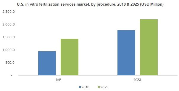 In-vitro Fertilization Services Market will achieve 7%+ CAGR up to 2025