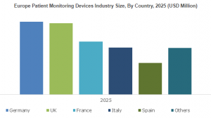 Patient Monitoring Devices Market will grow at 5% CAGR between 2019-2025