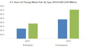 Stem Cell Therapy Market will expand at 10%+ CAGR up to 2025