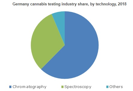 Cannabis Testing Market will surpass $2,000 million by 2025