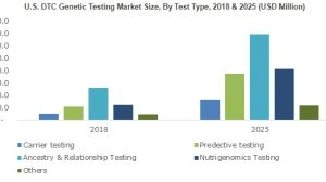 DTC Genetic Testing Market will cross $2,500 million by 2025