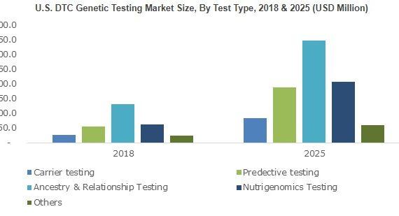 DTC Genetic Testing Market will cross $2,500 million by 2025