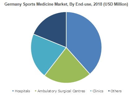 Sports Medicine Market will register 6% CAGR from 2019 to 2025