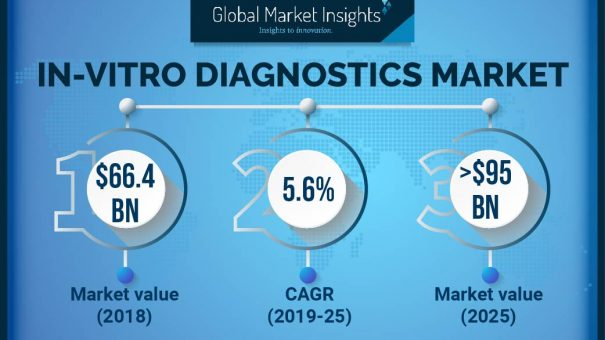 In-vitro Diagnostics Market profiled Qiagen, Becton Dickinson, Grifols & BioMerieux by 2025