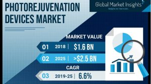 Factors behind $2,500 million Photorejuvenation Devices Market growth, by 2025