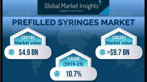 North American Prefilled Syringes Market to achieve 10% CAGR up to 2025