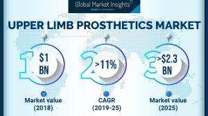 U.S. Upper Limb Prosthetics Market will touch $544 million by 2025