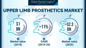 U.S. Upper Limb Prosthetics Market will touch $544 million by 2025