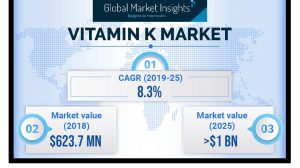 Vitamin K Market will reach over $1,000 million by 2025