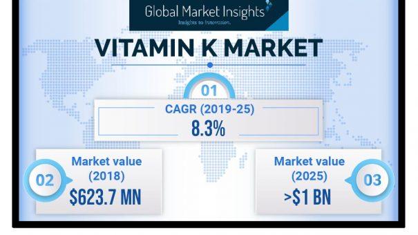 Vitamin K Market will reach over $1,000 million by 2025