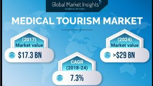 Medical Tourism Market to register 6.5% CAGR up to 2025
