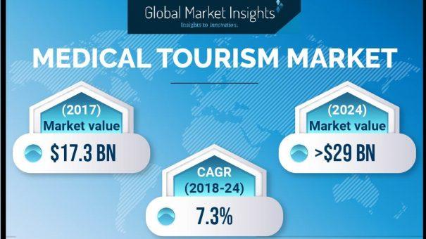 Medical Tourism Market to register 6.5% CAGR up to 2025