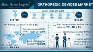 Orthopedic Devices Market Profiled NuVasive, Stryker, Medtronic, Globus Medical by 2025