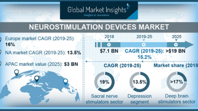 Neurostimulation Devices Market will achieve 15% CAGR up to 2025