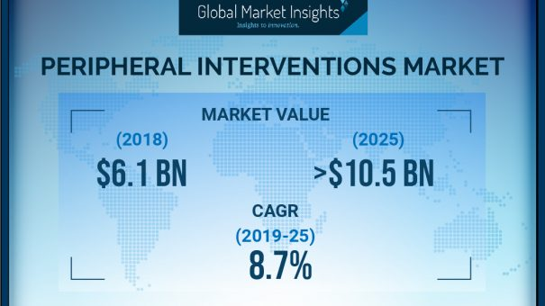 Peripheral Interventions Market will achieve 8.7% CAGR up to 2025