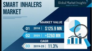 Smart Inhalers Market will register over 11% CAGR till 2025