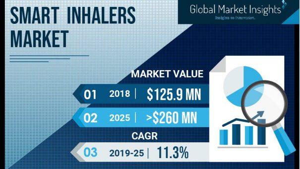 Smart Inhalers Market will register over 11% CAGR till 2025