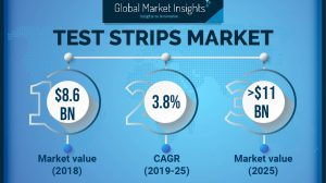 Test Strips Market will achieve around 4% CAGR up to 2025