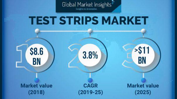 Test Strips Market will achieve around 4% CAGR up to 2025