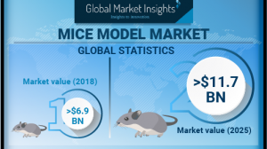 Mice Model Market will achieve 7.7% CAGR up to 2025