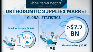 Orthodontic Supplies Market will touch $7.7 billion by 2025