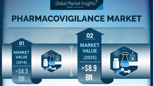 Pharmacovigilance Market Size will achieve 10.6% CAGR up to 2025