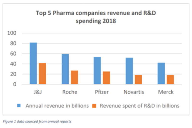Top-5-Pharma-companies-revenue-and-RandD-spending-2018